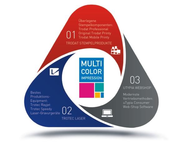 Trodat Multi Color Impression Mehrwertkonzept